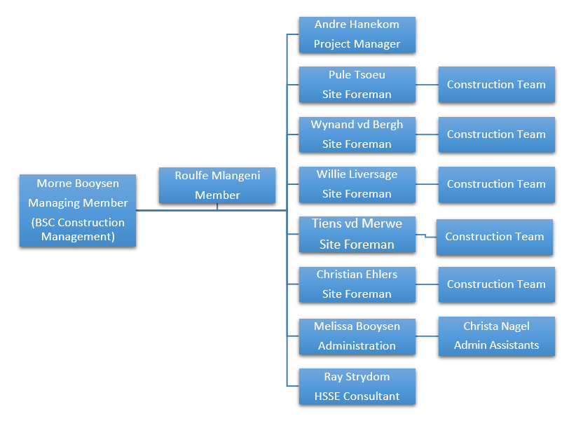 MHB Construction organisational structure
